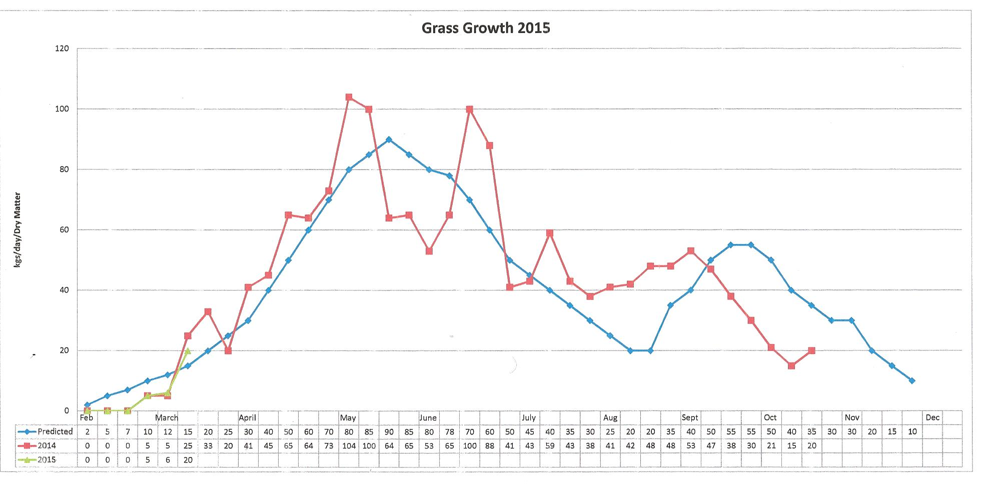 MArch g Growth
